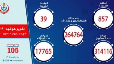 صورة الصحة: تسجيل 857 حالة إيجابية جديدة بفيروس كورونا .. و 39 حالة وفاة